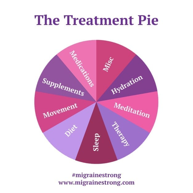 Discusses how to attack migraine using a multimodal approach. The treatment pie includes the following slices: sleep, diet, movement, supplements, medications, miscellaneous, hydration, meditation, therapy | Migraine Strong
